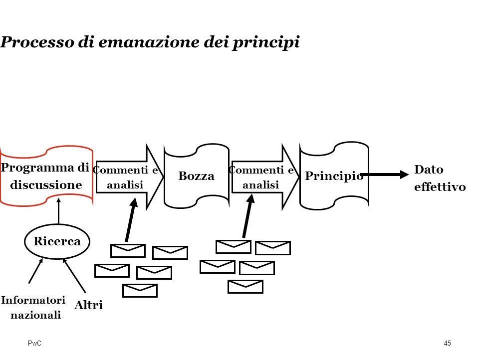 PwC Processo di emanazione dei principi Ricerca Informatori nazionali Programma di discussione Bozza Principio Altri Commenti e analisi Commenti e ana
