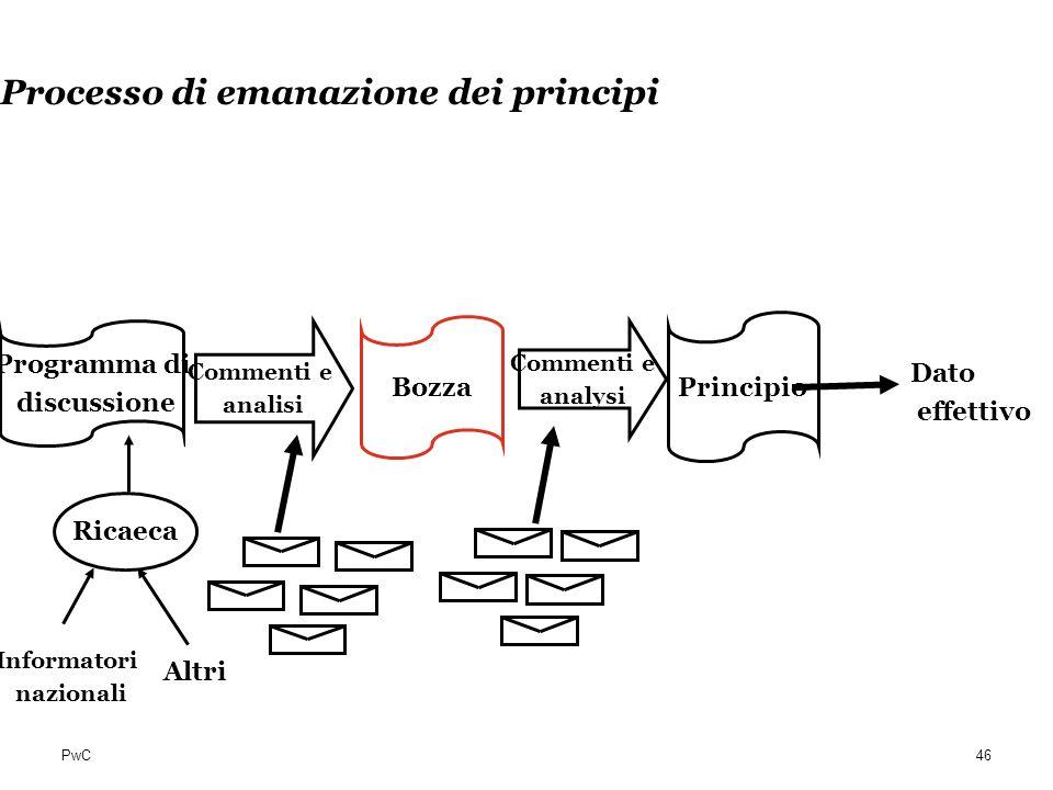 PwC Processo di emanazione dei principi Ricaeca Informatori nazionali Programma di discussione Bozza Principio Altri Commenti e analisi Commenti e ana