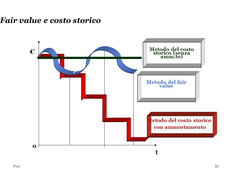 PwC Fair value e costo storico t Metodo del costo storico con ammortamento 0 Metodo del fair value Metodo del costo storico (senza amm.to) 53