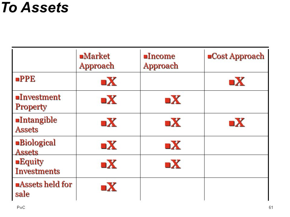 PwC Matching Valuation Approaches To Assets X Assets held for sale Assets held for sale X X Equity Investments Equity Investments X X Biological Asset