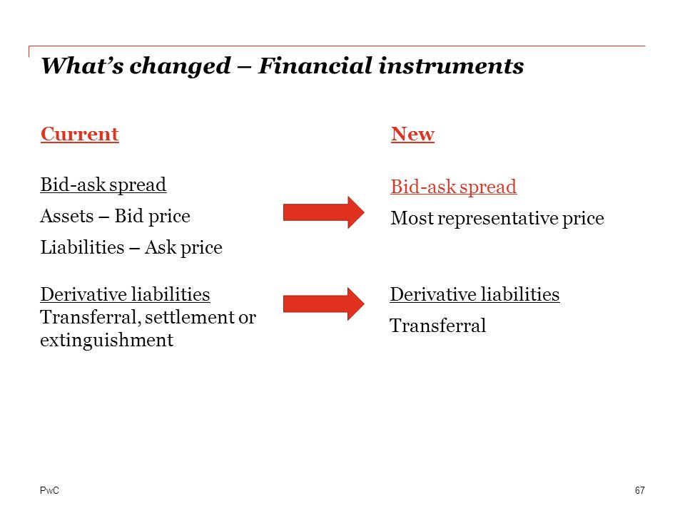 PwC Whats changed – Financial instruments Bid-ask spread Assets – Bid price Liabilities – Ask price 67 Bid-ask spread Most representative price Deriva