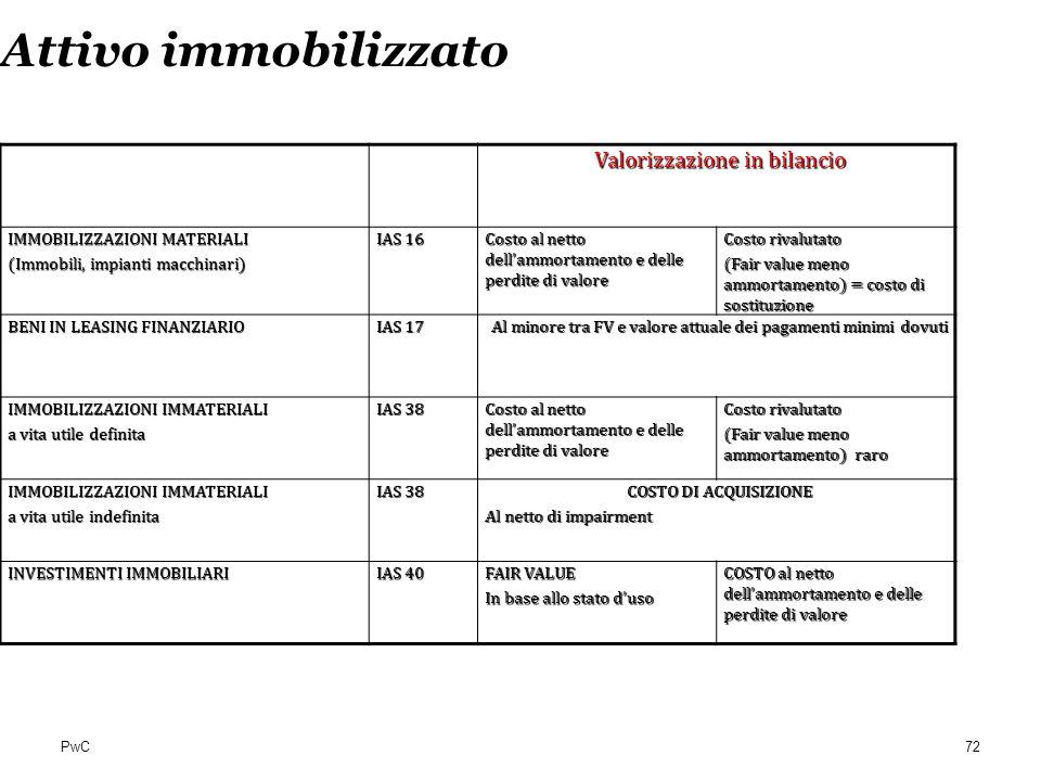 PwC Attivo immobilizzato Valorizzazione in bilancio IMMOBILIZZAZIONI MATERIALI (Immobili, impianti macchinari) IAS 16 Costo al netto dellammortamento