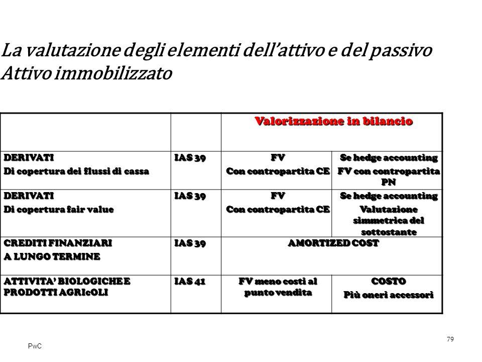 PwC La valutazione degli elementi dellattivo e del passivo Attivo immobilizzato Valorizzazione in bilancio DERIVATI Di copertura dei flussi di cassa I