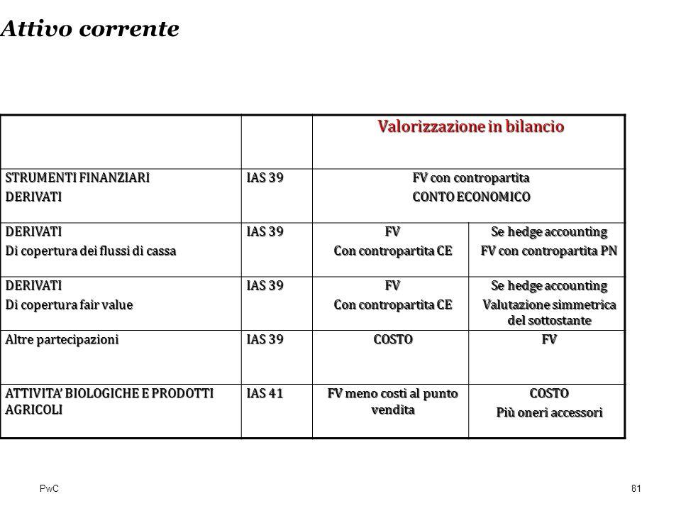 PwC Attivo corrente Valorizzazione in bilancio STRUMENTI FINANZIARI DERIVATI IAS 39 FV con contropartita CONTO ECONOMICO DERIVATI Di copertura dei flu