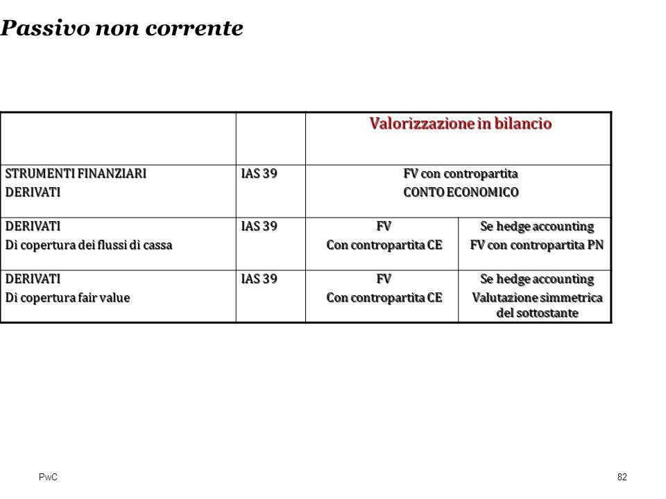 PwC Passivo non corrente Valorizzazione in bilancio STRUMENTI FINANZIARI DERIVATI IAS 39 FV con contropartita CONTO ECONOMICO DERIVATI Di copertura de