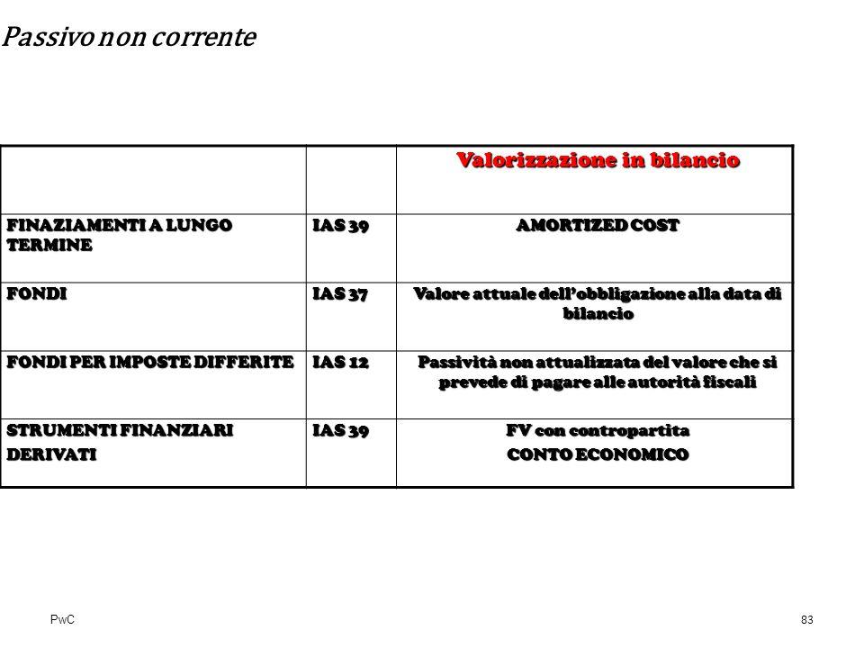 PwC Passivo non corrente Valorizzazione in bilancio FINAZIAMENTI A LUNGO TERMINE IAS 39 AMORTIZED COST FONDI IAS 37 Valore attuale dellobbligazione al