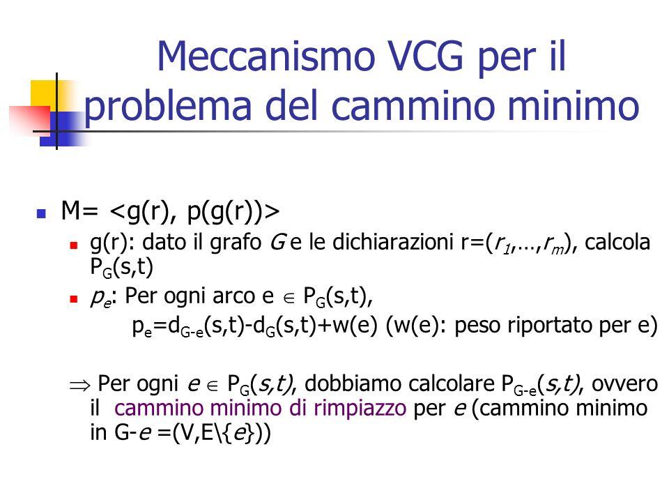 Sia f=(x,y) C s (e); dimostreremo che: d G-e (s,x)+w(f)+d G-e (y,t)=d G (s,x)+w(f)+d G (y,t) Osservazione: d G-e (s,x)=d G (s,x), perché x M s (e) Lemma: Sia f=(x,y) C s (e) un arco del taglio (x M s (e)).