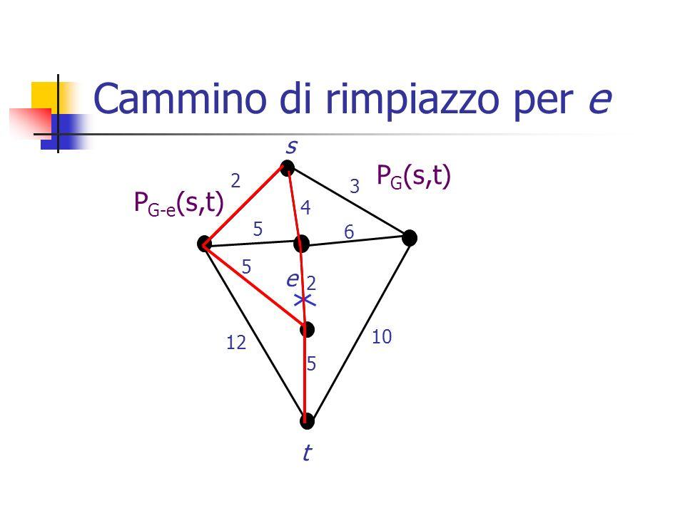 Ipotesi di lavoro n= V , m= E  I nodi s,t sono 2-edge connessi: per ogni arco e del cammino P G (s,t) che viene rimosso esiste almeno un cammino alternativo in G-e