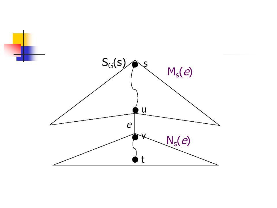 M s (e) e N s (e) individuano un taglio in G C s (e)={(x,y) E\{e}: x M s (e), y N s (e)} archi del taglio: crossing edges