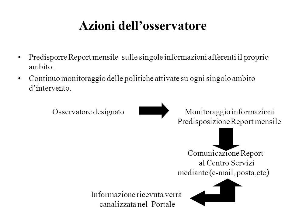 Azioni dellosservatore Predisporre Report mensile sulle singole informazioni afferenti il proprio ambito. Continuo monitoraggio delle politiche attiva