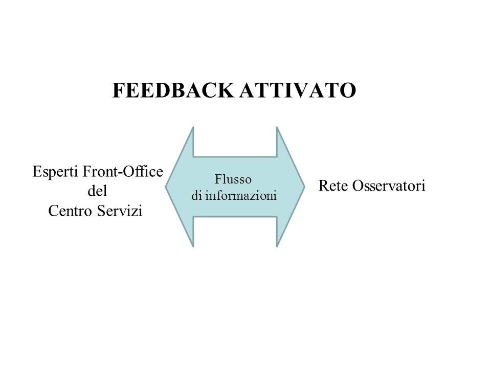 FEEDBACK ATTIVATO Esperti Front-Office del Centro Servizi Flusso di informazioni Rete Osservatori