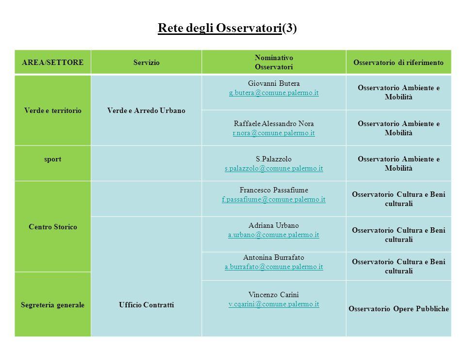 Rete degli Osservatori(3) AREA/SETTOREServizio Nominativo Osservatori Osservatorio di riferimento Verde e territorioVerde e Arredo Urbano Giovanni But