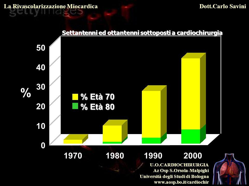 U.O.CARDIOCHIRURGIA Az Osp S.Orsola-Malpighi Università degli Studi di Bologna www.aosp.bo.it/cardiochir La Rivascolarizzazione MiocardicaDott.Carlo Savini Hazard ratio 3.49 (1.40 to 8.70) Angioplastica p=0.007 Chirurgia Tempo dalla randomizzazione in anni Percentuale cumulativa Mortalità