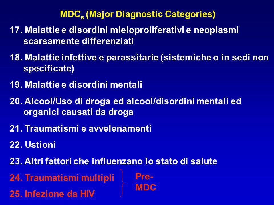 MDC s (Major Diagnostic Categories) 17. Malattie e disordini mieloproliferativi e neoplasmi scarsamente differenziati 18. Malattie infettive e parassi
