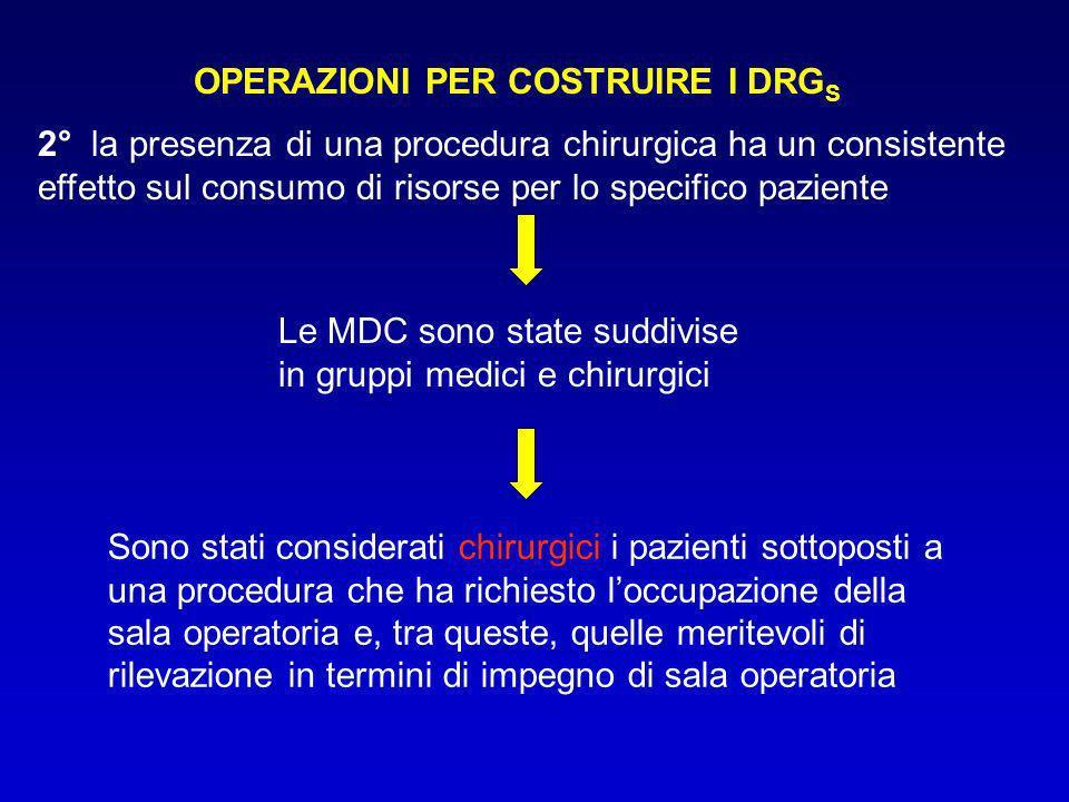 OPERAZIONI PER COSTRUIRE I DRG S 2° la presenza di una procedura chirurgica ha un consistente effetto sul consumo di risorse per lo specifico paziente