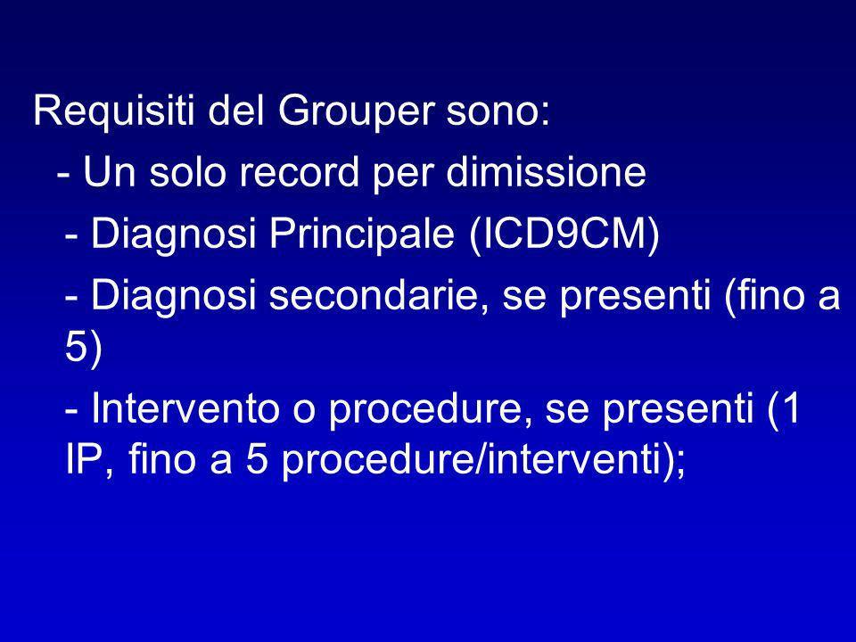 Requisiti del Grouper sono: - Un solo record per dimissione - Diagnosi Principale (ICD9CM) - Diagnosi secondarie, se presenti (fino a 5) - Intervento