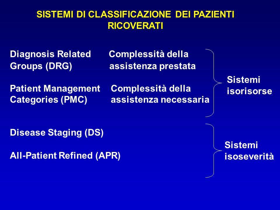 - definizione di classi basata su informazioni routinariamente raccolte (SDO); - numero di classi gestibile (centinaia e non migliaia); - simile intensità nellassorbimento di risorse entro una data classe (al fine di stabilire una relazione tra case mix di un ospedale e risorse consumate); - somiglianza tra pazienti, entro una data classe, da un punto di vista clinico (coerenza clinica) CARATTERISTICHE DI UN SISTEMA DI CLASSIFICAZIONE CARATTERISTICHE DI UN SISTEMA DI CLASSIFICAZIONE