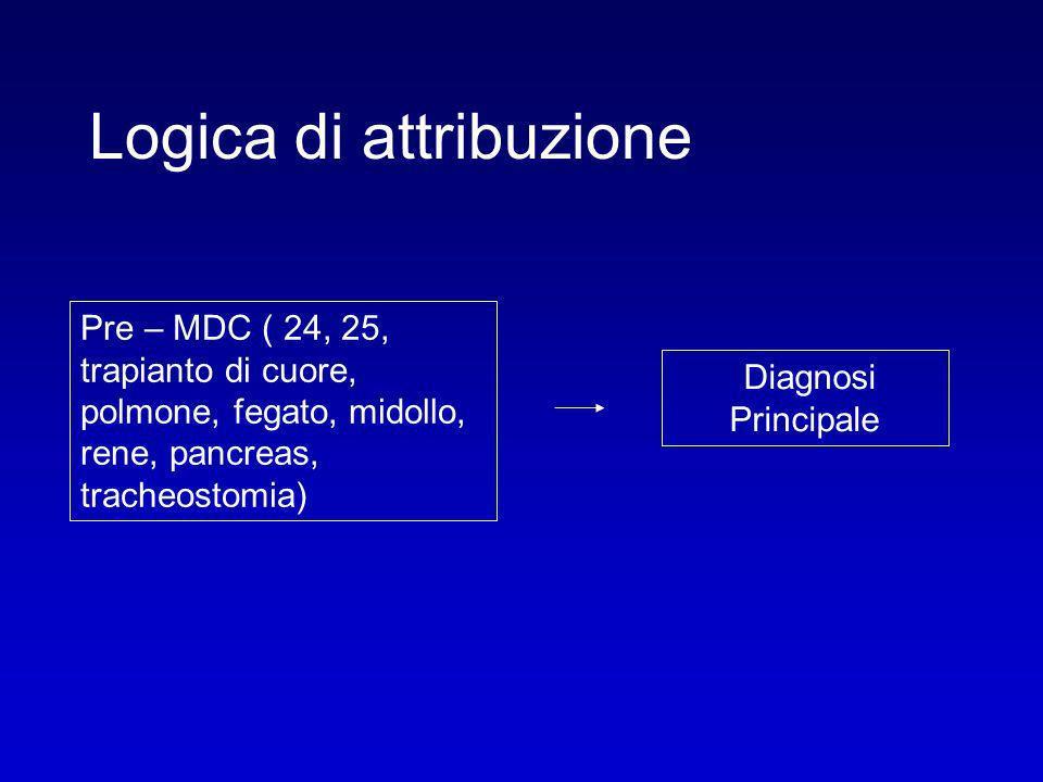 Logica di attribuzione Pre – MDC ( 24, 25, trapianto di cuore, polmone, fegato, midollo, rene, pancreas, tracheostomia) Diagnosi Principale