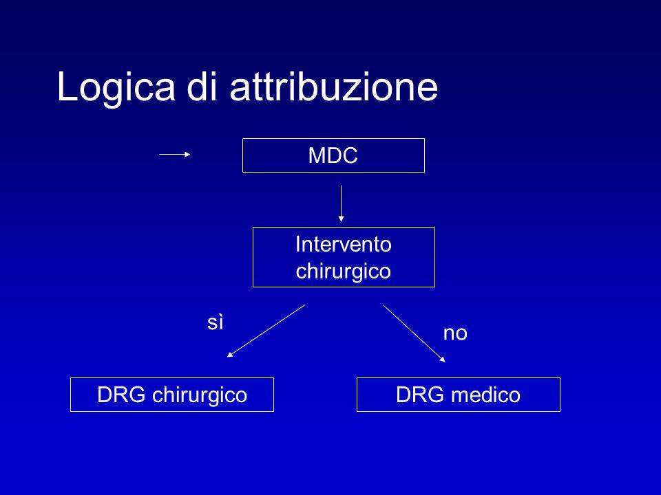 Logica di attribuzione MDC Intervento chirurgico sì no DRG chirurgicoDRG medico