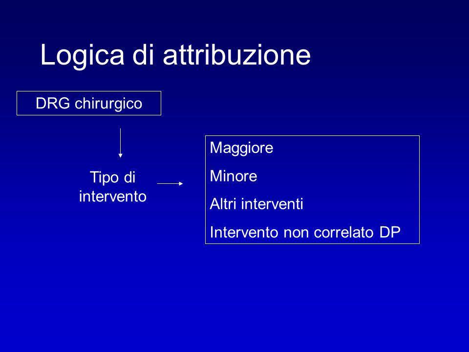 Logica di attribuzione DRG chirurgico Tipo di intervento Maggiore Minore Altri interventi Intervento non correlato DP
