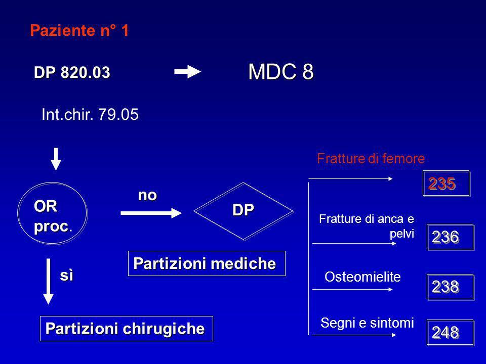 Paziente n° 1 DP 820.03 MDC 8 OR proc OR proc. no Int.chir. 79.05 DP Partizioni mediche Fratture di femore 235 Fratture di anca e pelvi 236 Osteomieli