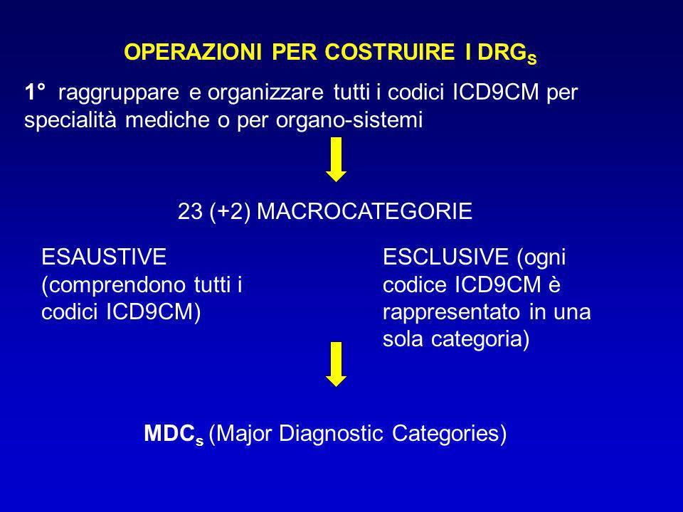 OPERAZIONI PER COSTRUIRE I DRG S 2° i pazienti vengono definiti sulla base di una precisa procedura chirurgica i pazienti possono essere sottoposti a più di una procedura chirurgica, ma non possono essere assegnati a più di una classe chirurgica entro ogni MDC sono state definite le classi per ordine gerarchico in base allassorbimento di risorse (Maggiore, Minore, Altri interventi, Intervento non correlato DP)