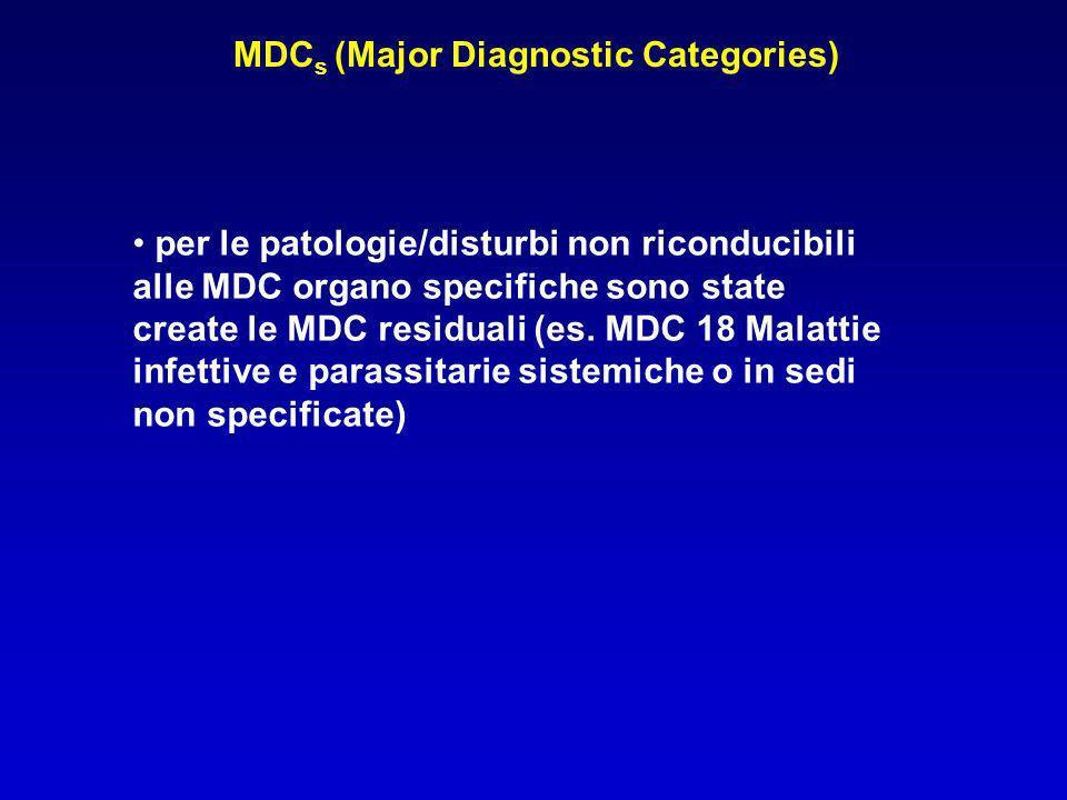 MDC s (Major Diagnostic Categories) 1.Malattie e disordini del sistema nervoso 2.Malattie e disordini dellocchio 3.Malattie e disordini dellorecchio, del naso e della gola 4.Malattie e disordini dellapparato respiratorio 5.Malattie e disordini del sistema circolatorio 6.Malattie e disordini dellapparato digestivo 7.Malattie e disordini del sistema epatobiliare e del pancreas 8.Malattie e disordini del sistema muscoloscheletrico e del tessuto connettivo