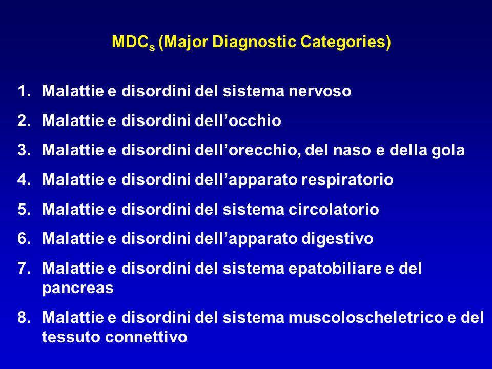 MDC s (Major Diagnostic Categories) 1.Malattie e disordini del sistema nervoso 2.Malattie e disordini dellocchio 3.Malattie e disordini dellorecchio,