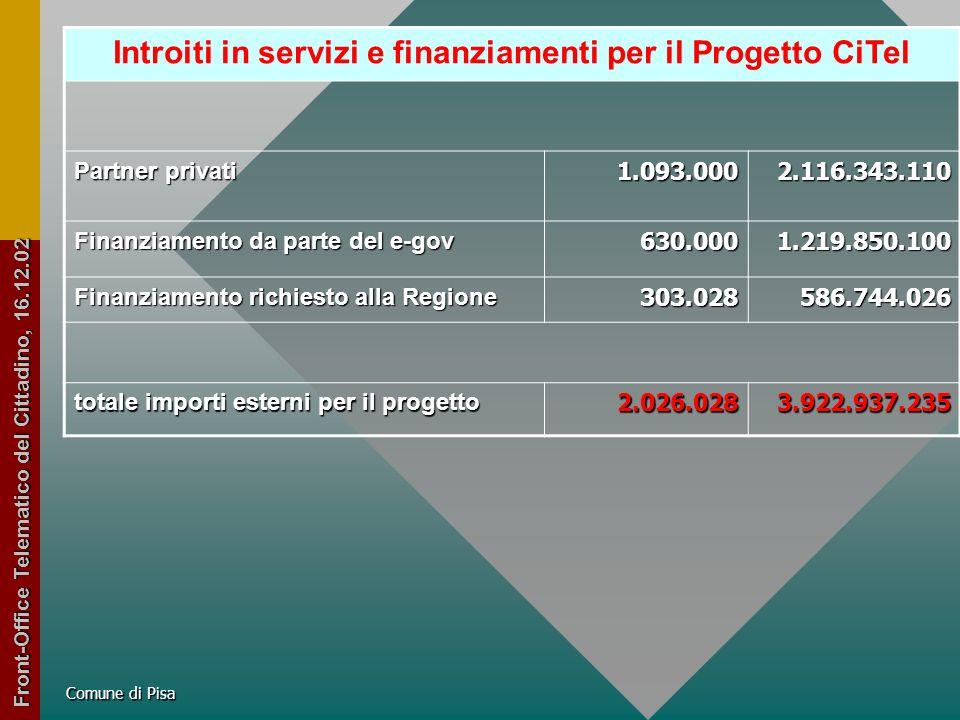 Comune di Pisa Scheda Progetto - Front Office Telematico del Cittadino Ente CoordinatoreComune di Pisa Responsabile del ProgettoChesi Franco ServizioSistema Informativo Voto commissione e-government80 ( 4° classificato) Enti partecipanti51 eurolire Importo complessivo del progetto 3.360.3676.506.577.811 Investimento Comune di Pisa 1.181.0002.286.734.870 Investimento Partner Privati 1.093.0002.116.343.110 Investimento altri Enti 78.000151.029.060 Finanziamento richiesto 30%1.008.3671.952.470.771 Finanziamento proposto dalla Commissione 630.0001.219.850.100 Differenza mancante 378.376732.620.671 Finanziamenti richiesti alla R.T.