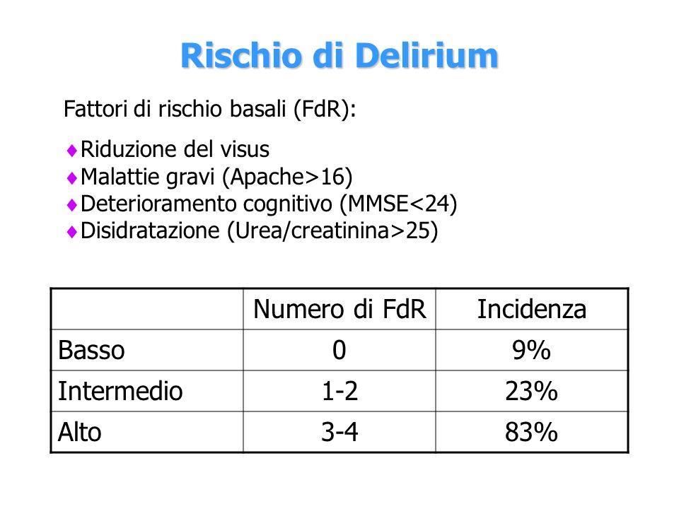 Rischio di Delirium Fattori di rischio basali (FdR): Riduzione del visus Malattie gravi (Apache>16) Deterioramento cognitivo (MMSE 25) Numero di FdRIn