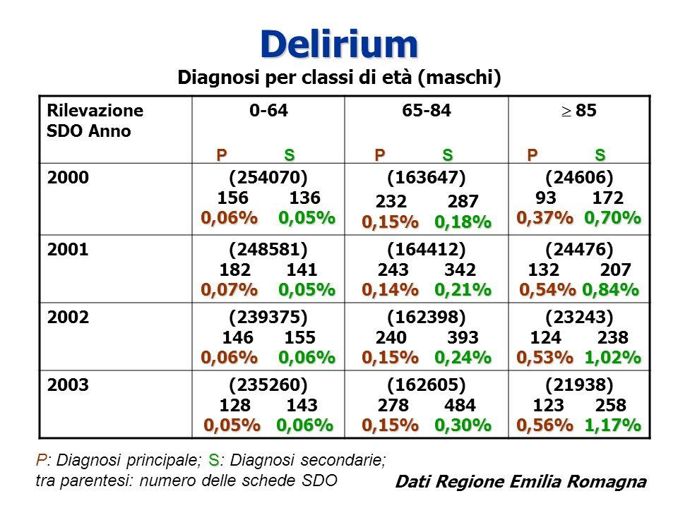Delirium Delirium Diagnosi per classi di età (femmine) Rilevazione SDO Anno 0-6465-84 85 2000 0,04% 0,02% (303055) 115 78 0,04% 0,02% (161472) 0,16%0,18% 268 297 0,16% 0,18% 0,40% 0,71% (45633) 182 324 0,40% 0,71% 2001 0,02%0,03% (299105) 81 112 0,02% 0,03% 0,18%0,02% (162004) 289 395 0,18% 0,02% 0,48% 0,89% (46959) 228 417 0,48% 0,89% 2002 0,03%0,03% (290892) 88 87 0,03% 0,03% 0,17%0,23% (161117) 277 433 0,17% 0,23% 0,52% 0,96% (44348) 234 430 0,52% 0,96% 2003 0,03%0,04% (284514) 98 107 0,03% 0,04% 0,16% 0,31% (157893) 259 491 0,16% 0,31% 0,54% 1,26% (41190) 224 521 0,54% 1,26% PS P S P S PS P S S P: Diagnosi principale; S: Diagnosi secondarie; tra parentesi: numero delle schede SDO