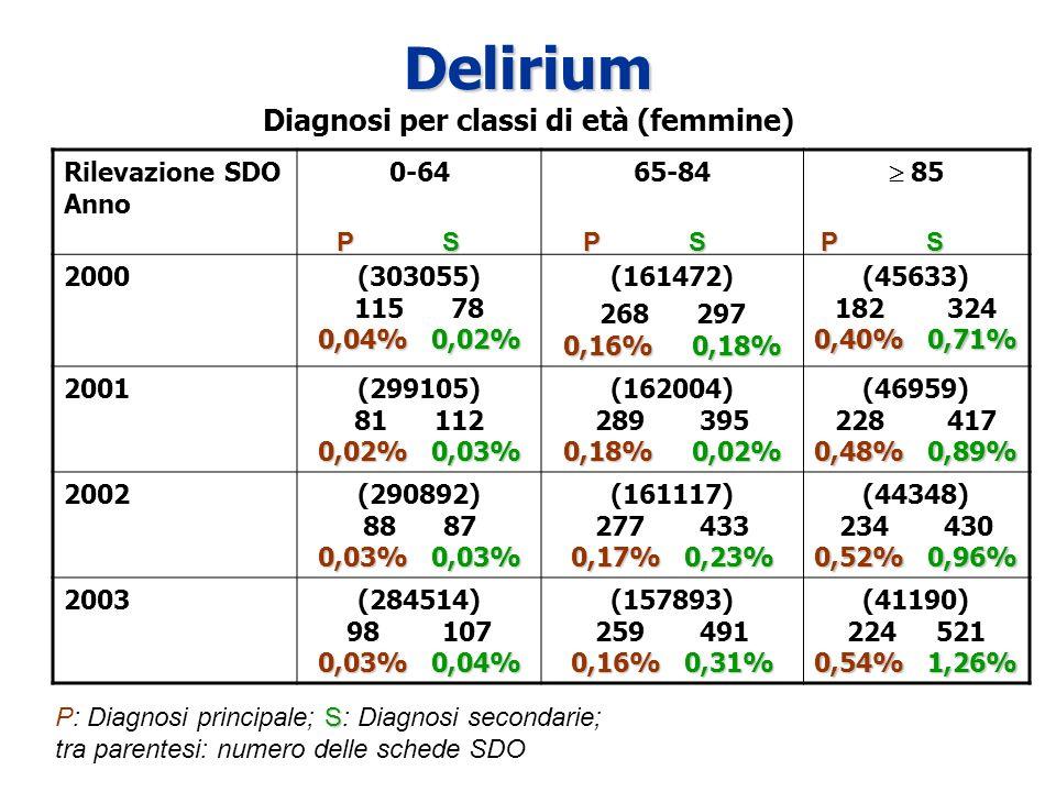 Delirium Delirium Diagnosi per classi di età (femmine) Rilevazione SDO Anno 0-6465-84 85 2000 0,04% 0,02% (303055) 115 78 0,04% 0,02% (161472) 0,16%0,