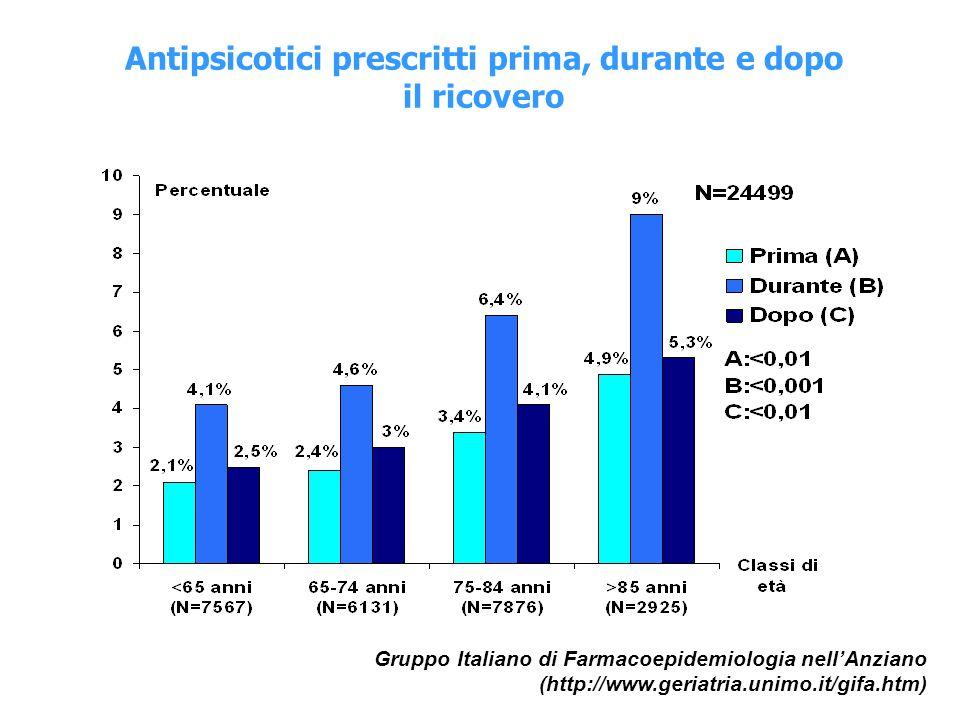 Antipsicotici prescritti prima, durante e dopo il ricovero Gruppo Italiano di Farmacoepidemiologia nellAnziano (http://www.geriatria.unimo.it/gifa.htm