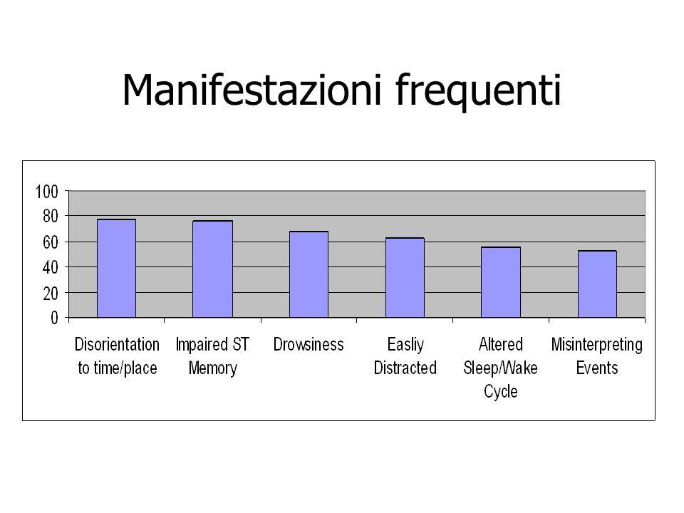 Delirium Index Delirium Index (J Am Geriatr Soc 2004; 52: 1744-9) Si basa sul rilievo di: 1.Alterata attenzione (da 0 a 3) 2.ragionamento disorganizzato (da 0 a 3) 3.livello di coscienza (da 0 a 3) 4.disorientamento (da 0 a 3) 5.compromissione della memoria (da 0 a 3) 6.alterata percezione (da 0 a 3) 7.disturbi motori (da 0 a 3) Il punteggio è 9 quando non determinabile per gli item 1, 2, 4, e 5) I valori molto piccoli indicano normalità; si usa somministrando i primi 5 item del MMSE