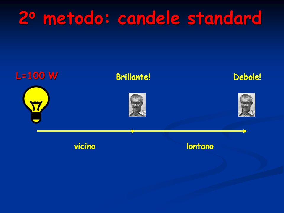 2 o metodo: candele standard L=100 W Brillante!Debole! vicinolontano
