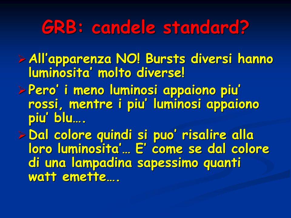 GRB: candele standard? Allapparenza NO! Bursts diversi hanno luminosita molto diverse! Allapparenza NO! Bursts diversi hanno luminosita molto diverse!