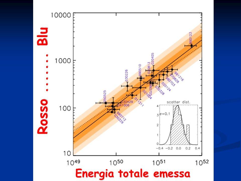 Rosso....... Blu Energia totale emessa