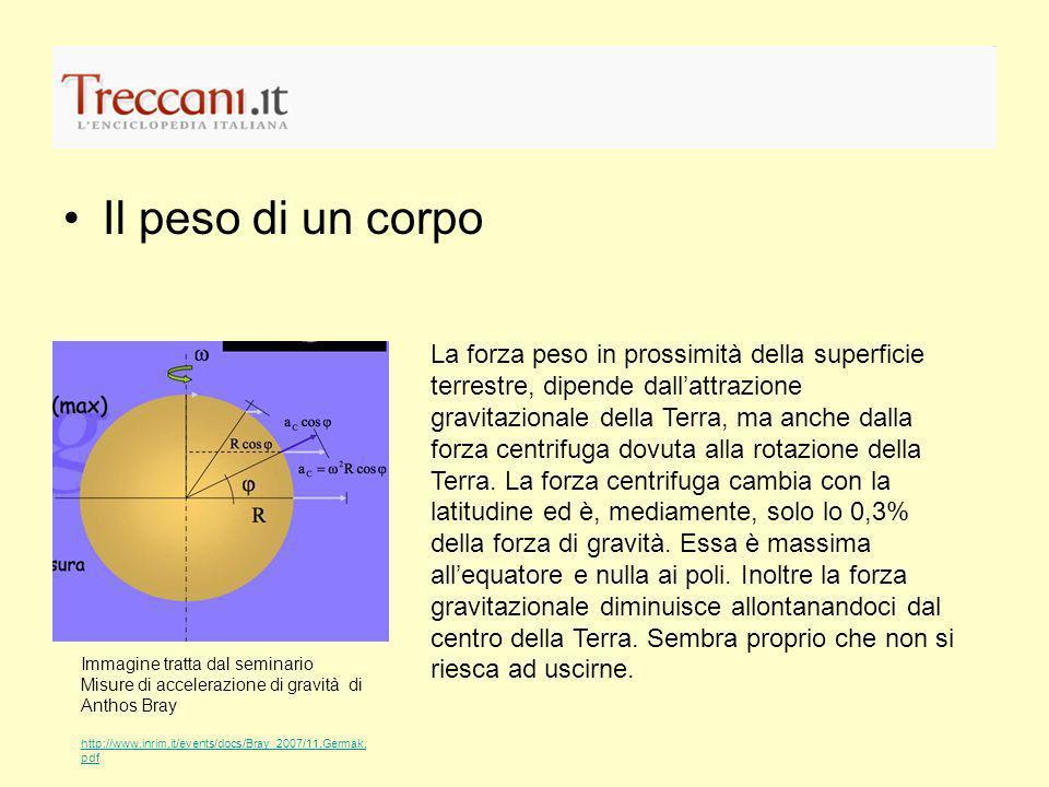 La quasi costante g Ipotizziamo per ora che la terra sia un ellissoide e che non vi sia atmosfera.