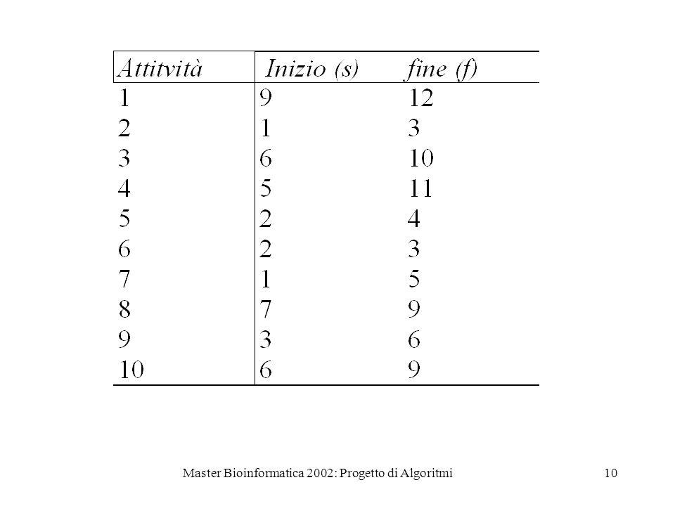Master Bioinformatica 2002: Progetto di Algoritmi10