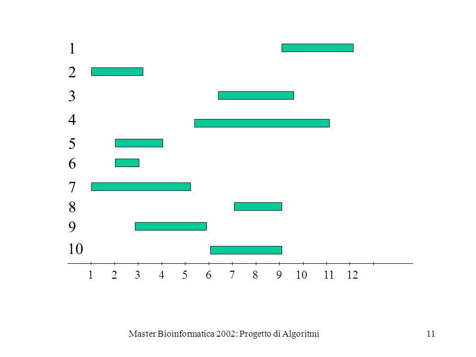 Master Bioinformatica 2002: Progetto di Algoritmi11 123456789101112 1 2 3 4 5 6 7 8 9 10