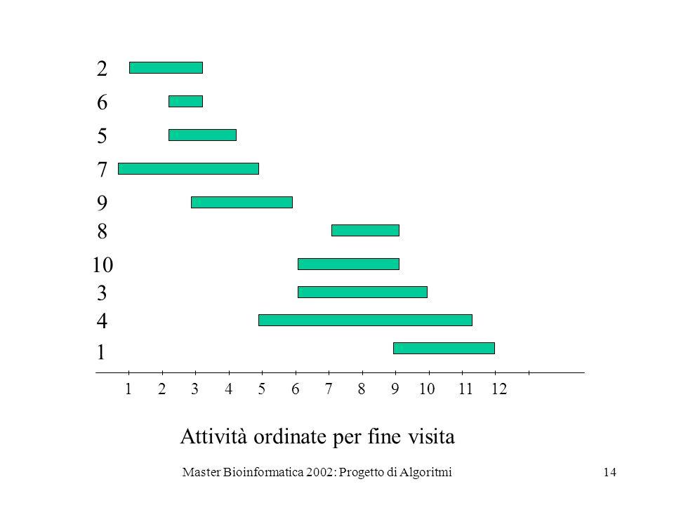 Master Bioinformatica 2002: Progetto di Algoritmi14 123456789101112 2 6 5 7 9 8 10 3 4 1 Attività ordinate per fine visita