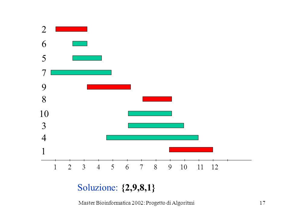 Master Bioinformatica 2002: Progetto di Algoritmi17 123456789101112 2 6 5 7 9 8 10 3 4 1 Soluzione: {2,9,8,1}