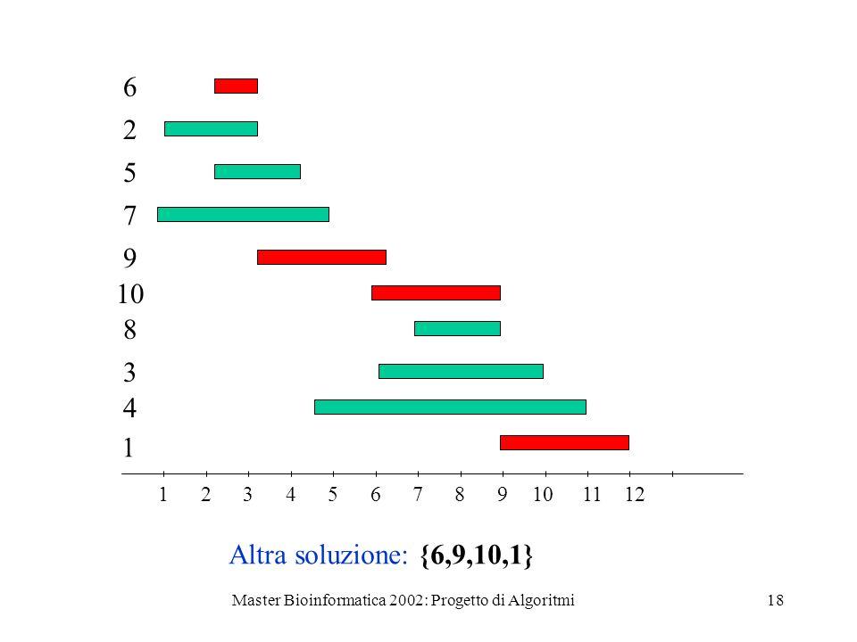 Master Bioinformatica 2002: Progetto di Algoritmi18 123456789101112 2 5 7 9 8 10 3 4 1 Altra soluzione: {6,9,10,1} 6