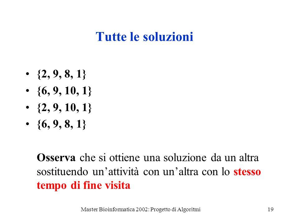 Master Bioinformatica 2002: Progetto di Algoritmi19 Tutte le soluzioni {2, 9, 8, 1} {6, 9, 10, 1} {2, 9, 10, 1} {6, 9, 8, 1} Osserva che si ottiene un