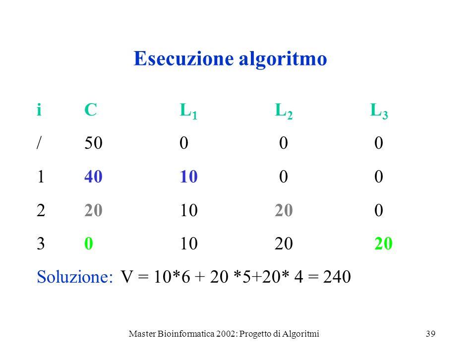 Master Bioinformatica 2002: Progetto di Algoritmi39 Esecuzione algoritmo /500 0 0 14010 0 0 2201020 0 301020 20 Soluzione: V = 10*6 + 20 *5+20* 4 = 24
