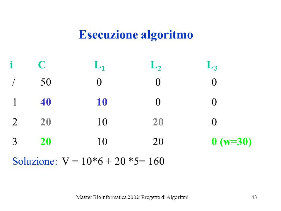 Master Bioinformatica 2002: Progetto di Algoritmi43 Esecuzione algoritmo /500 0 0 14010 0 0 2201020 0 3201020 0 (w=30) Soluzione: V = 10*6 + 20 *5= 16