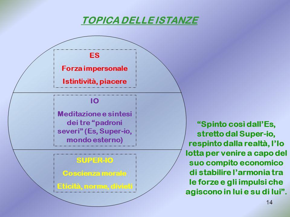 14 TOPICA DELLE ISTANZE SUPER-IO Coscienza morale Eticità, norme, divieti IO Meditazione e sintesi dei tre padroni severi (Es, Super-io, mondo esterno