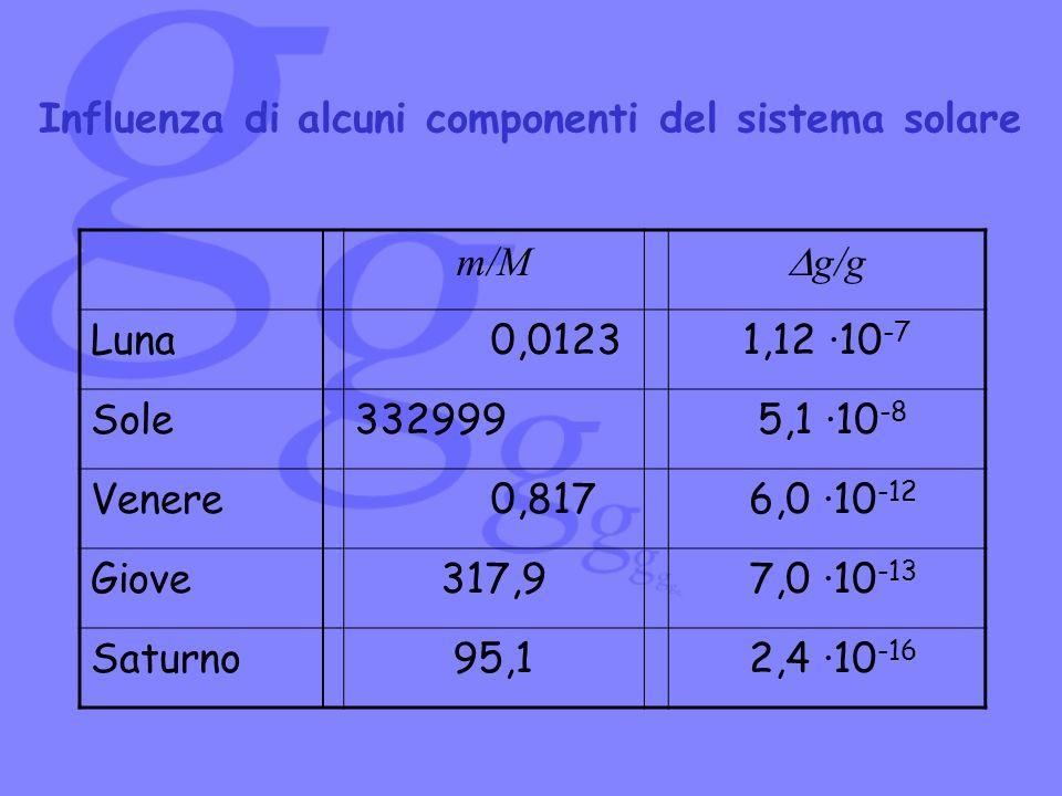 Influenza di alcuni componenti del sistema solare m/M g/g Luna 0,01231,12 ·10 -7 Sole332999 5,1 ·10 -8 Venere 0,817 6,0 ·10 -12 Giove 317,9 7,0 ·10 -1