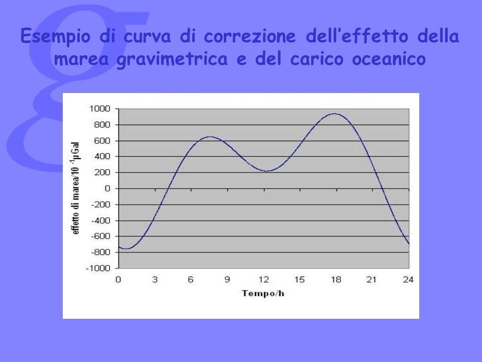 Esempio di curva di correzione delleffetto della marea gravimetrica e del carico oceanico