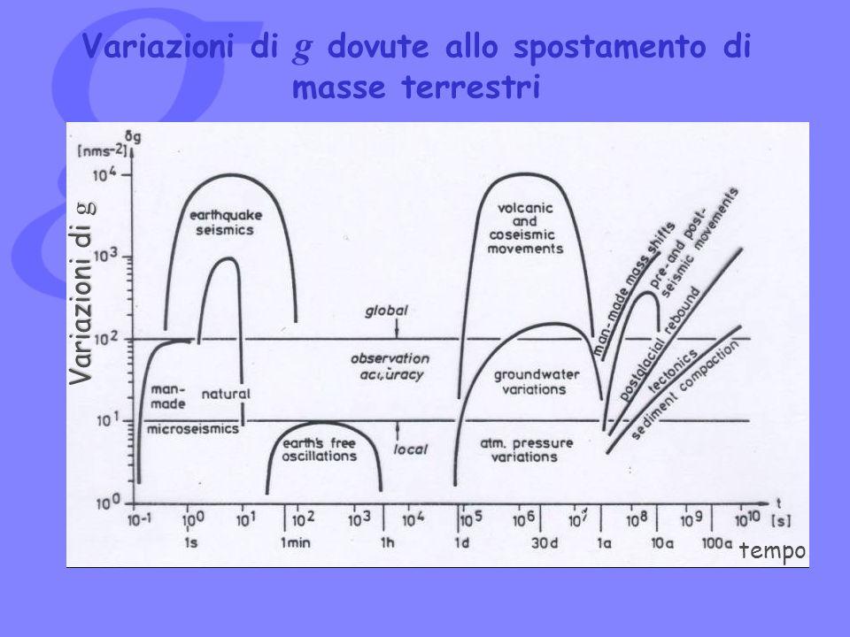 Variazioni di g dovute allo spostamento di masse terrestri tempo Variazioni di g